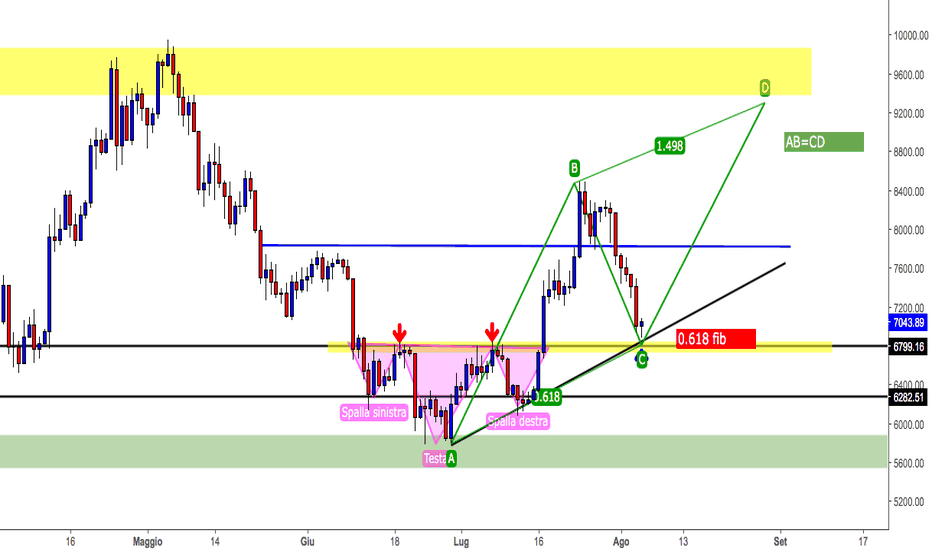 BTCUSD: bitcoin retest e long?