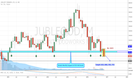 JUBLFOOD: Jubilant Foodworks: Big Monthly Support Breakout