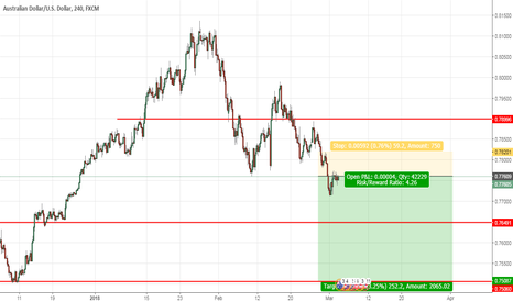 AUDUSD: AUDUSD on Short H4