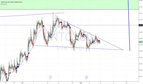 INTC: INTC descending triangle