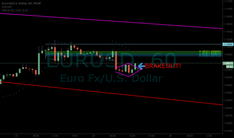 EURUSD: Buying