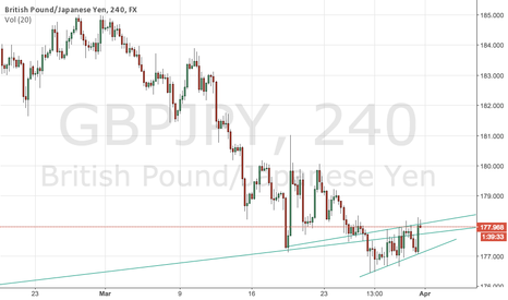 GBPJPY: Weekly H&S Top & Bearish Flag on ST