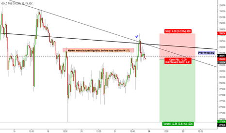 XAUUSD: Gold Short on open
