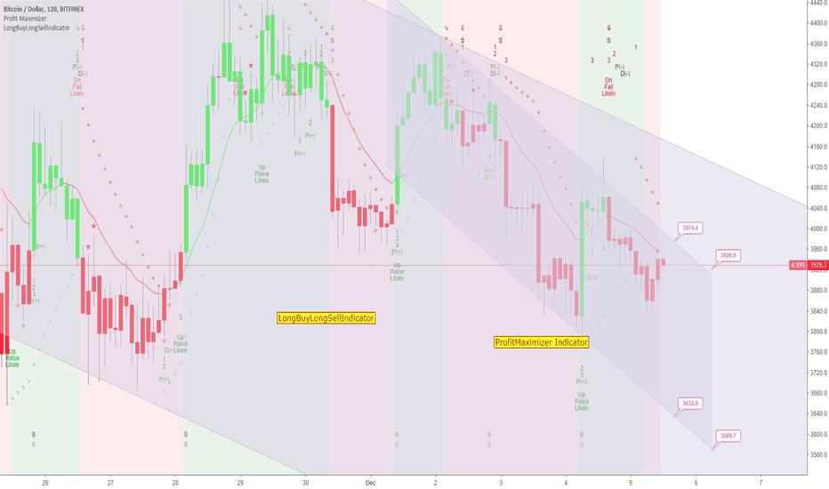BTCUSD: BITCOIN to Reach 3569 As Travels in Channel