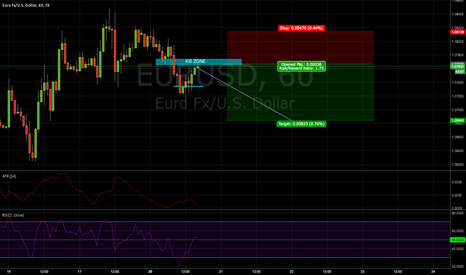 EURUSD: Short on the EUR/USD