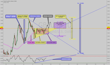 GBPUSD: GBPUSD: 3 SIMPLE CHART PATTERNS POINTING TOWARDS POSSIBLE LONG!!
