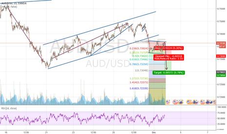 AUDUSD: short opportunity