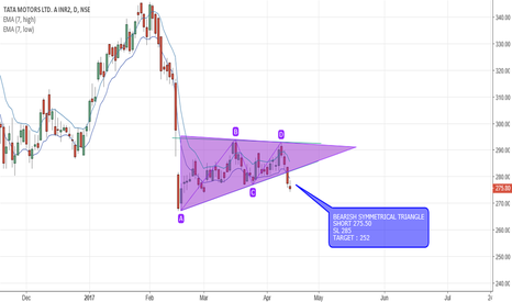 TATAMTRDVR: BEARISH SYMMETRICAL TRIANGLE : TATAMTRDVR CONFIRMED