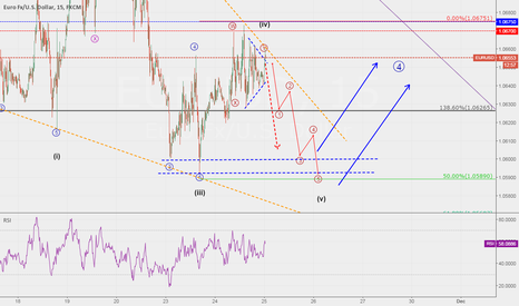 EURUSD: EURUSD....Storm is about to come.