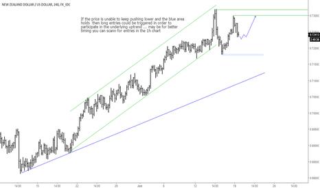 NZDUSD: NZDUSD ... Trading scenario