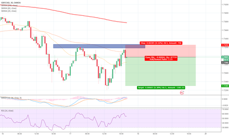 GBPCAD: GBPCAD double top