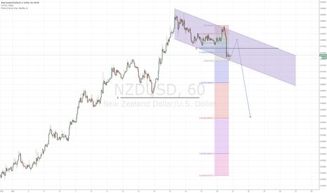 NZDUSD: PULL BACK FIRST then DUMP NZDUSD
