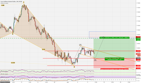 EURNZD: EURNZD LONG POSSIBLE