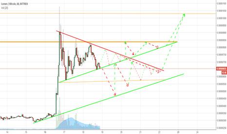 XLMBTC: XLM Swing Trading Tactic