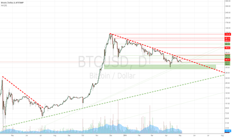 BTCUSD: TREND, SUPPORTS AND RESISTANCES - Daily