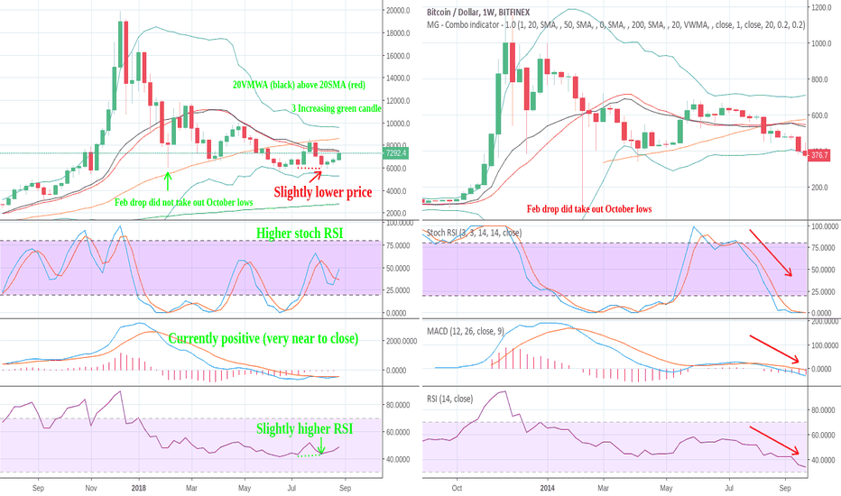 BTCUSD: BTC - Long term / weekly bullish outlook (+2014 comparison)
