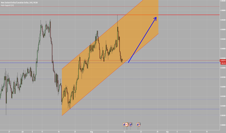 NZDCAD: Ascending Channel on NZDCAD H4
