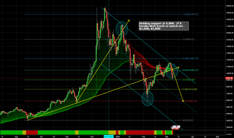 BTCUSD: Upper Resistance Level was not breached.