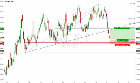 NZDCHF: NZDCHF D1: At prior lows