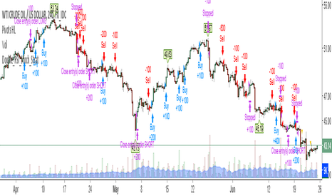 USDWTI: Double RSI with stochastic Strategy (by Zhipengcfel)