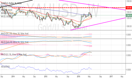 XAUUSD: I COULD NOT THINK OF GOLD BREAKING THE 1374.45 LEVEL