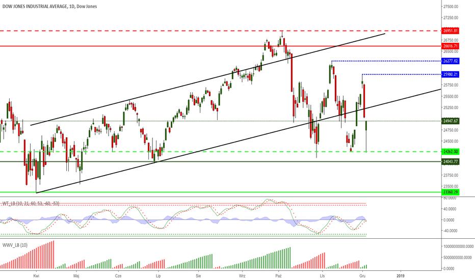 DJI: DJIA - ach ci niezdecydowani Amerkanie!