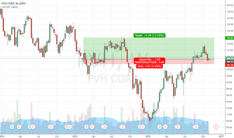 PVH: $PVH chart