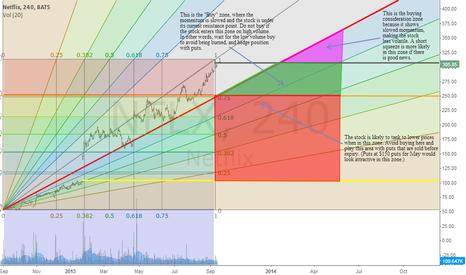 NFLX: NFLX momentum analysis