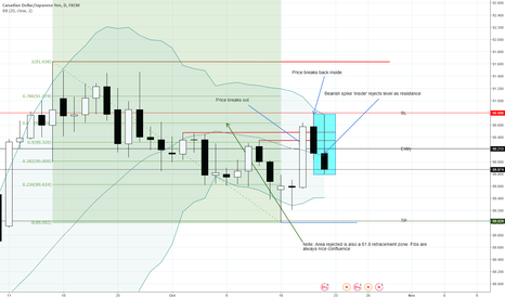 CADJPY: CADJPY - Sell is ready. Market open to determine entry time.