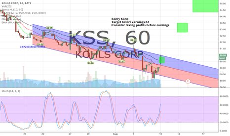 KSS: 60 Minute channel breakout with a nice daily setup too. Earnings