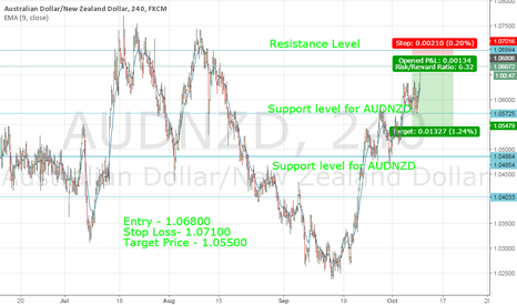 AUDNZD: Idea on AUDNZD