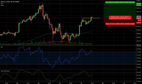 BTCUSD: BTC/USD flaga i pozycja długa