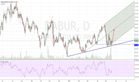 DABUR: Dabur Trendline/PF support Buy