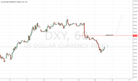 DXY: Keep a Close Eye on this Level
