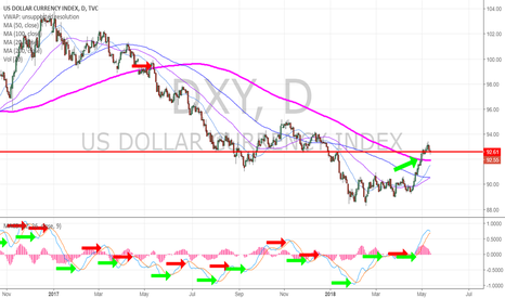 DXY: If Dollar builds structured base over main pivot... Notes