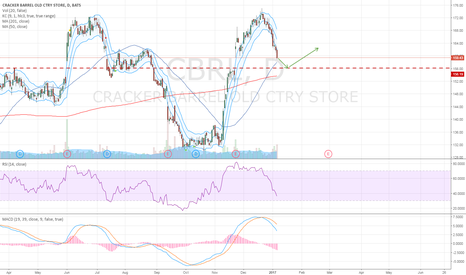 CBRL: Long Opportunity
