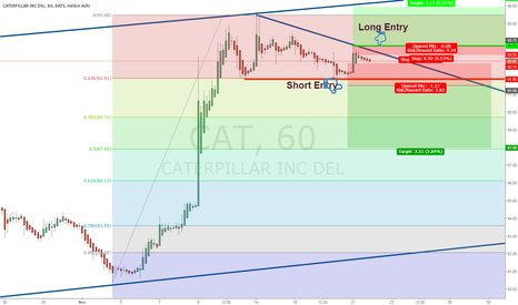 CAT: CAT 1 Hour Chart Day Trade Breakout or Breakdown Setup