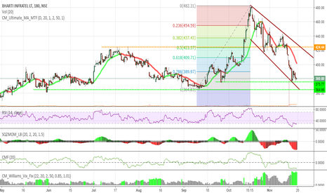 INFRATEL: Infratel - possible upside after correction is over