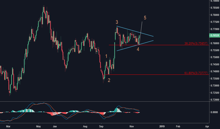 CADCHF: elliott wave impulse
