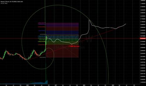 XMRBTC: Fib spiral - the XMR bubbles to come?