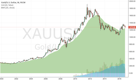 XAUUSD: Monthly looking good