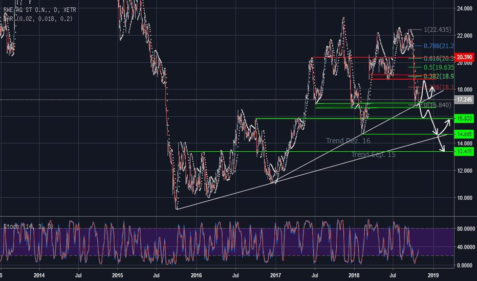 RWE: RWE ... (noch) im Aufwärtstrend
