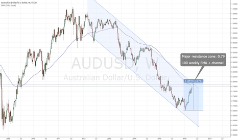 AUDUSD: AUDUSD - time to take profit on long positions?