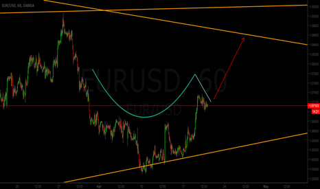 EURUSD: EURUSD Cup and Handle Pattern
