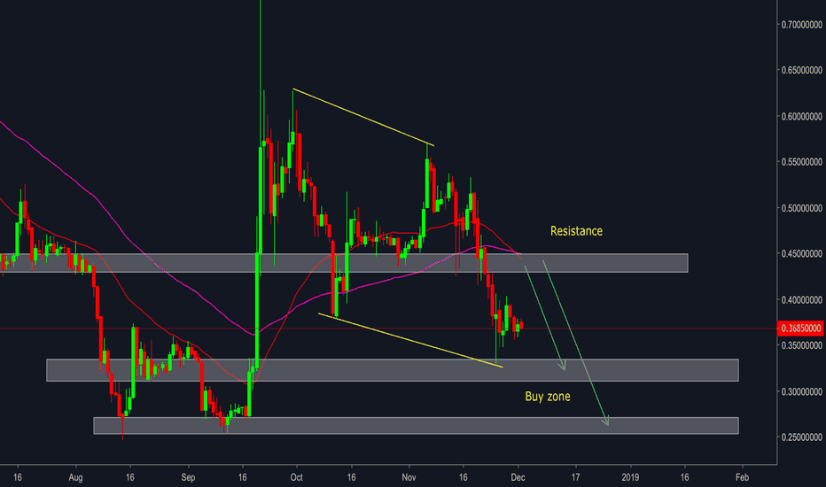 XRPUSDT: Ripple ( XRP/USD ) - Buy zone and Resistance zone