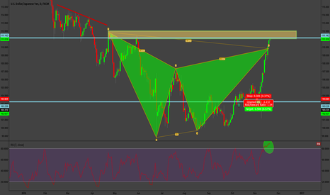 USDJPY: USDJPY At Market Gartley
