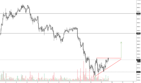 BTCUSD: BTCUSD Ascending Triangle As Bottom