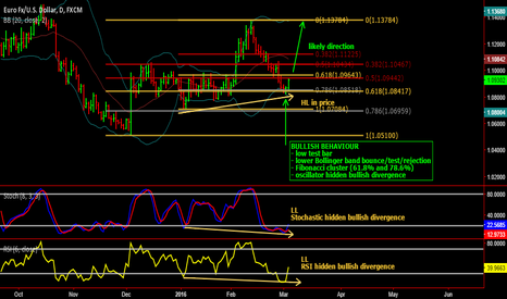 EURUSD: Bullish view on EUR/USD