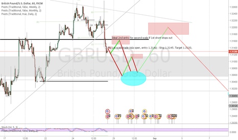 GBPUSD: GBP/USD Short ASIA open