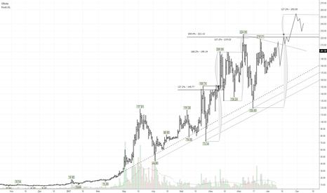 DASHUSDT: DASH/USD: цена движется к максимуму $224,56 от 6 июля